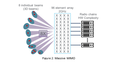 Massive MIMO – Practical Considerations and Complexity Drivers